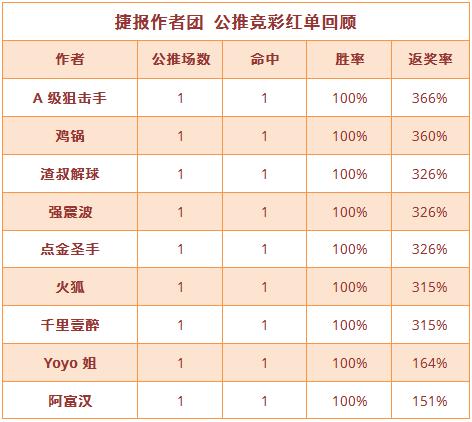 红人榜:德系红单收不停 鸡锅竞彩5连红+千里4连胜