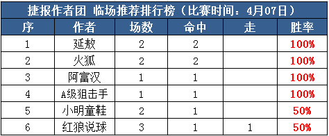 7日推荐汇总:延敖、火狐3天6场全红 博士付费10连胜