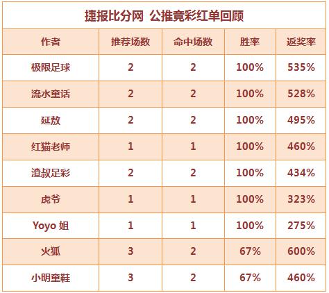 红人榜:Yoyo姐近18中15 流水童话斩获6连红