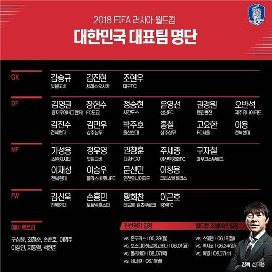 韩国队2018世界杯最新名单 韩国世界杯28人初选名单