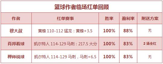 红人榜:渣叔公推近4中3 肖邦、禅师篮球6连红