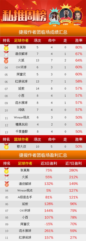 作者周榜:张莫斯周胜率80% 渣叔公推、临场胜率稳居前二