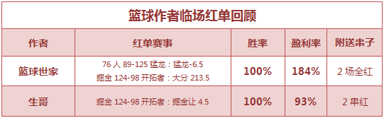 篮彩排行榜:篮球世家双线全红 生哥重心3连胜