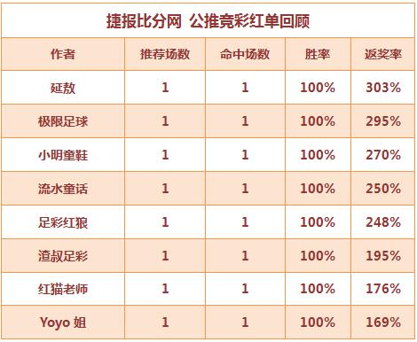 红人榜:Yoyo公推连红继续 延敖独推平局赢3倍红单
