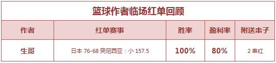 红人榜:延敖3场全红返奖率485% 生哥篮球又中串关