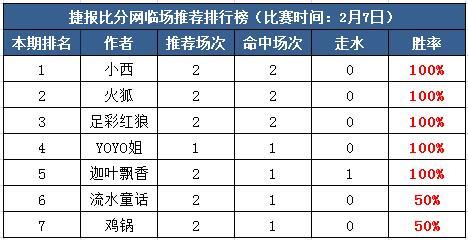 7日打赏汇总:过关斩将势如破竹 五作者杯赛夺红单!