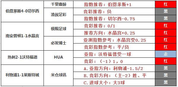30日推荐汇总:小西、阿富汉连胜3日 极限足球付费2连红