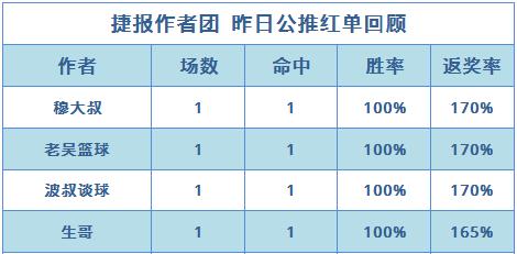 篮球排行榜:苏克篮世杯近16中11 穆大叔公推3连红