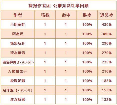 红人榜:流水童话3连红 穆大叔重心收奖
