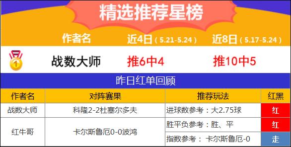 24日推薦匯總:阿富漢本月勝率75% 戰數近6中4重啟紅單