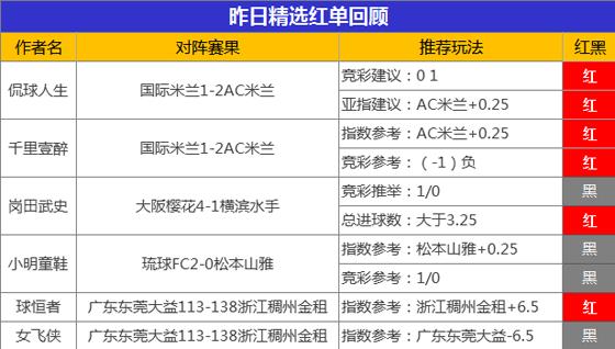 17日推荐汇总:12作者临场全红大丰收 延敖单日回报168%