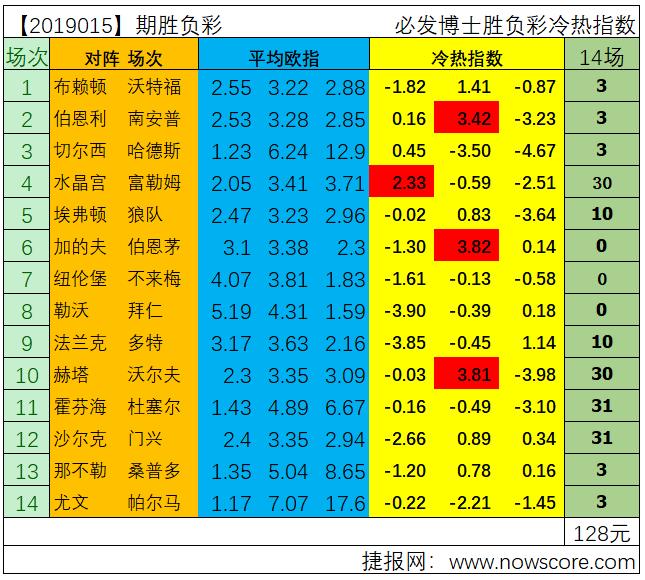 胜负彩19015期冷热指数分析