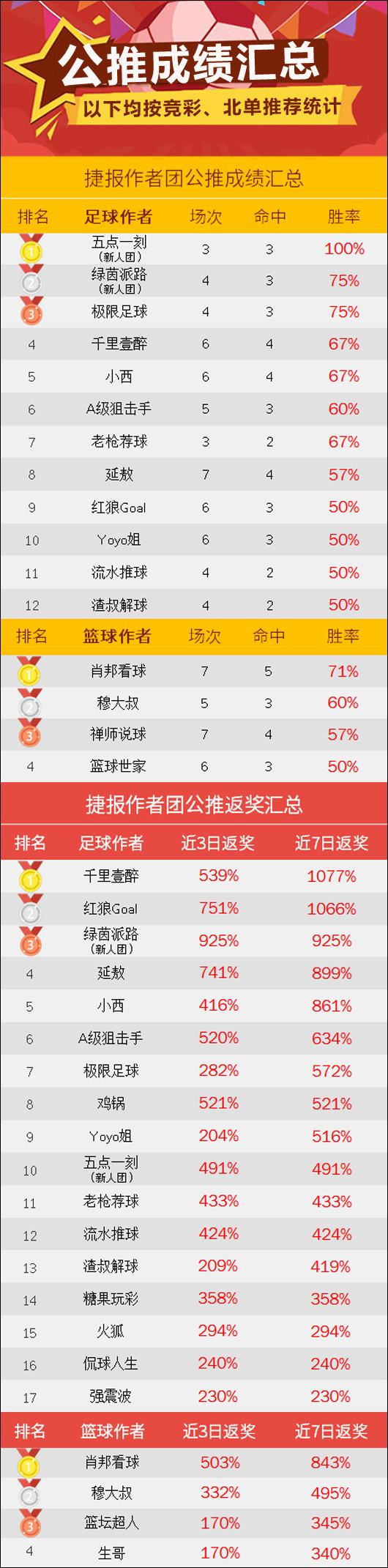 作者周榜:红狼以86%胜率登榜首 南木一周取得6天全红