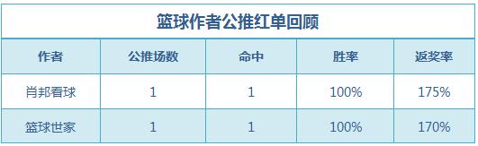 篮球排行榜:肖邦单日连红3场 生哥、穆大叔临场3连胜