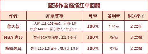 篮彩排行榜: