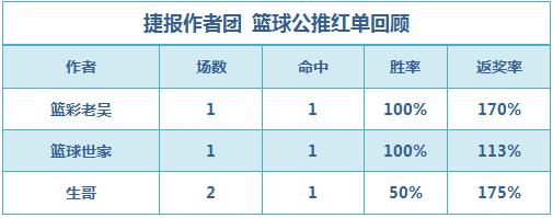 篮彩排行榜:老吴串关3连红 生哥320倍9串仅错1场