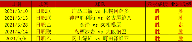 日系赛事竞彩亚洲玩法9胜9 信心再创珠峰之巅