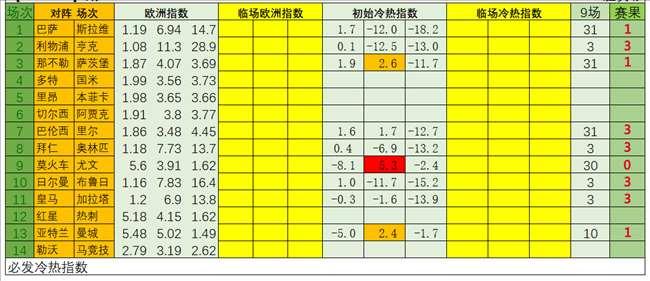 【中奖】10天内中三期大奖 必发博士本场回报12.8倍
