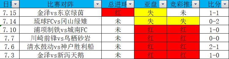 7月份玩法12中9,沒落強隊正面交鋒!