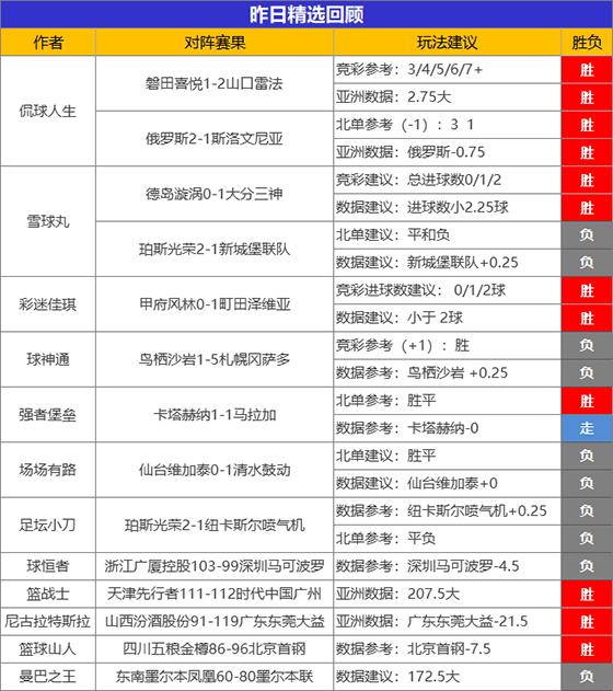 27日成绩汇总:小西豪取6连胜 侃球2场告捷+精选5连胜