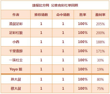 红人榜:渣叔盈利205%收获多 董哥临场再次爆红