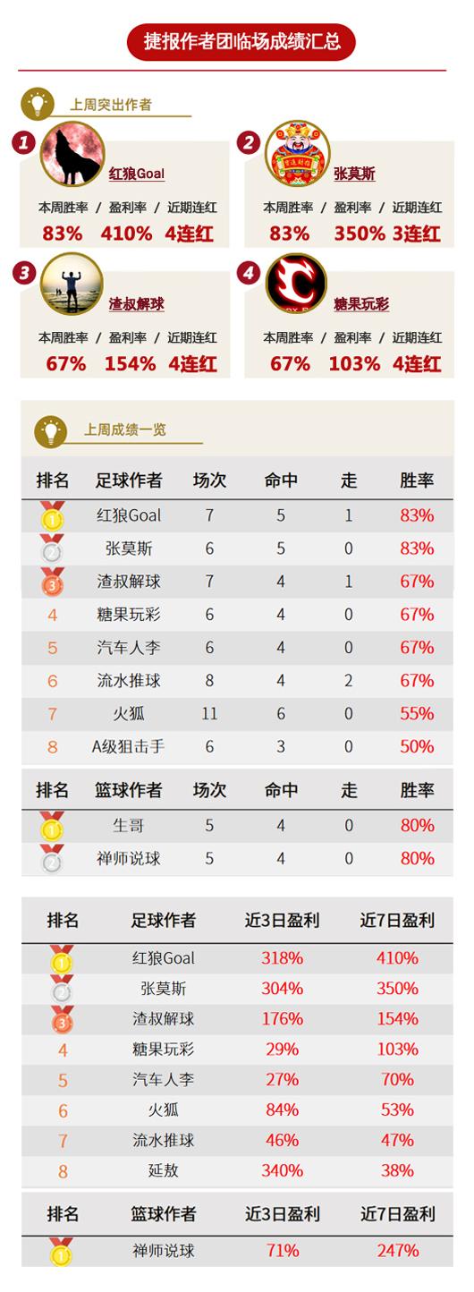 作者周榜:红狼、张莫斯83%胜率领衔 陈月笙全红收官
