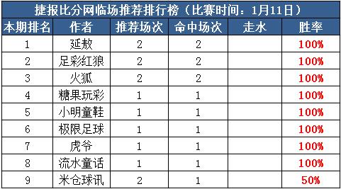 11日推荐汇总:火狐临场近10中8走1 小明亚洲杯连红