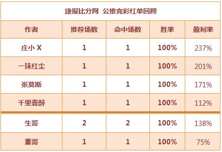 红人榜:一抹红尘公推3连胜 董哥篮球3串收米