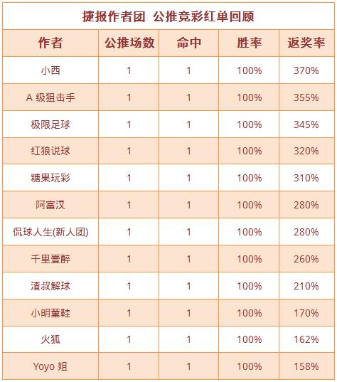 红人榜:足球区13中12红单丰收 Yoyo、小西胜率超80%