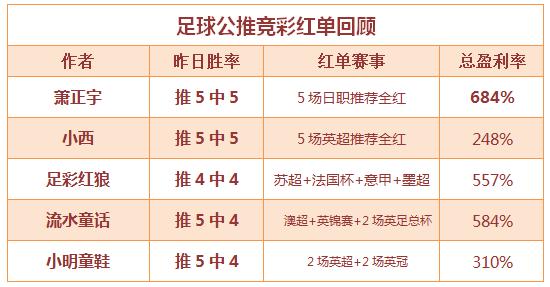 红人榜:萧正宇临场5连胜 全红周末正在起航!