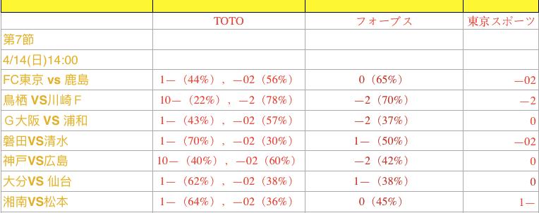 第7轮:日职联2场 独家情报+深度数据