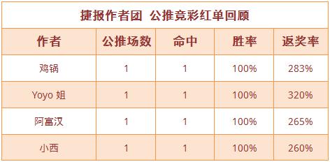 红人榜:小西公推8天连红 Yoyo公推、临场双线火热
