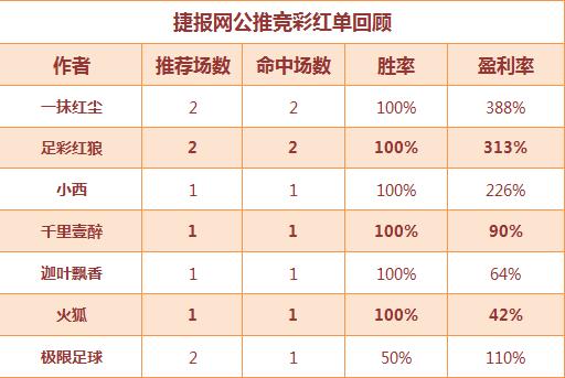 红人榜:欧洋一跃8连胜 中山王爷临场3天收米