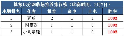 7日推荐汇总:延敖近10中6走3,小明斩获新年开门红