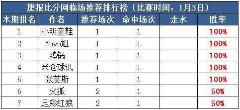 3日打赏汇总:米仓球讯近15场胜率85% Yoyo姐3连胜