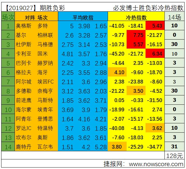 胜负彩19027期冷热指数分析:国际米兰能否保住欧冠席位