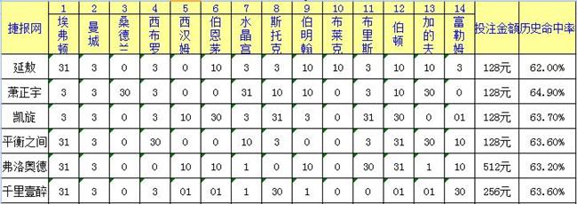 胜负彩17002期捷报网足彩专家推荐汇总