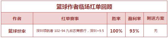 红人榜:绿茵公推7连胜正当时 篮球世家临场近4中4