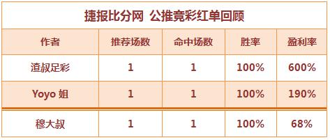 红人榜:Yoyo公推8天全红 博士解盘临场2连胜