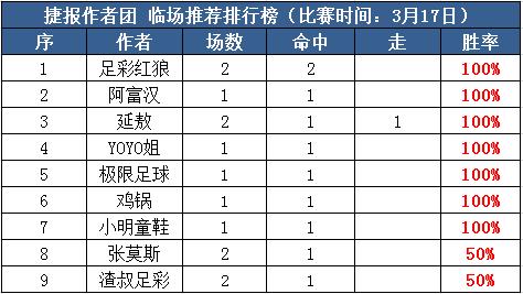 17日推荐汇总:阿富汉7全红+Yoyo6连胜 必发博士捷报频传