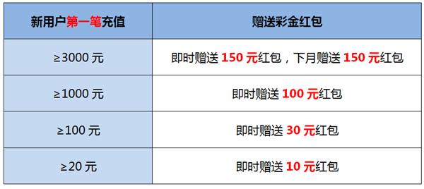 【加奖福利】首冲送红包 劲爆加奖11%