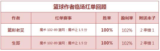 篮彩排行榜:篮球世家直飙8连红 老吴单场重心4连中