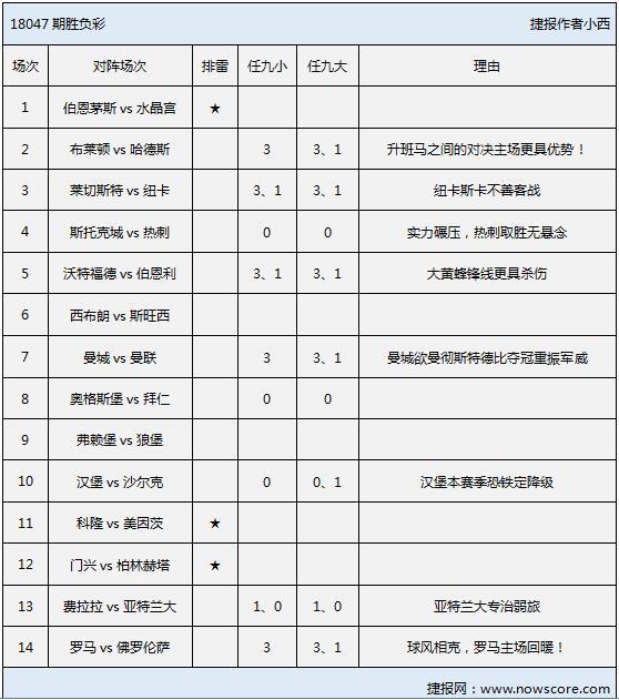 胜负彩18047期排雷手册:曼城或将提前夺冠!