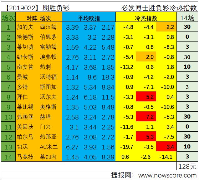 胜负彩19032期冷热指数分析:拜仁能否轻松过关?