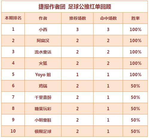 红人榜:火狐5连红+近11中10 小西英冠3连中