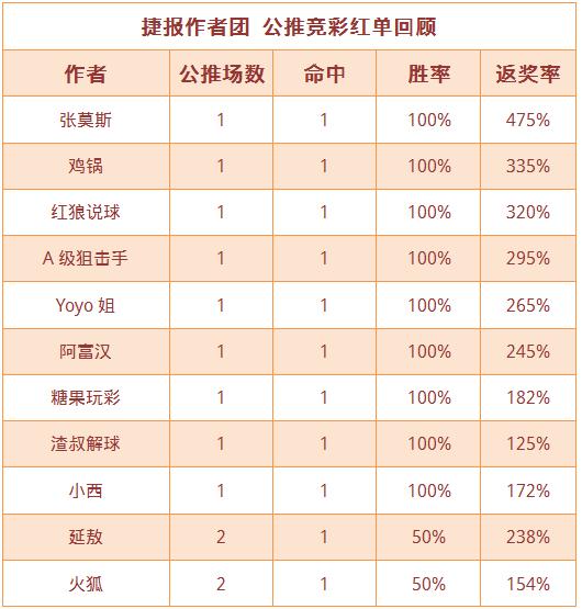 红人榜:鸡锅5连红领跑 红狼近4场连中胜率100%