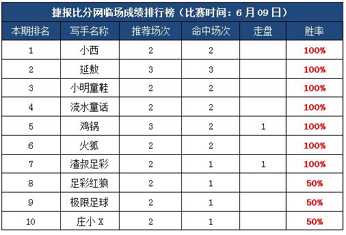 9日打赏汇总:流水童话近日8连胜 6作者临场飘红!