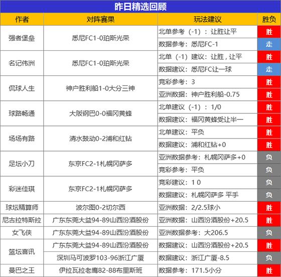07日成绩汇总:临场3位作者两场全胜 名记伟洲首战告捷