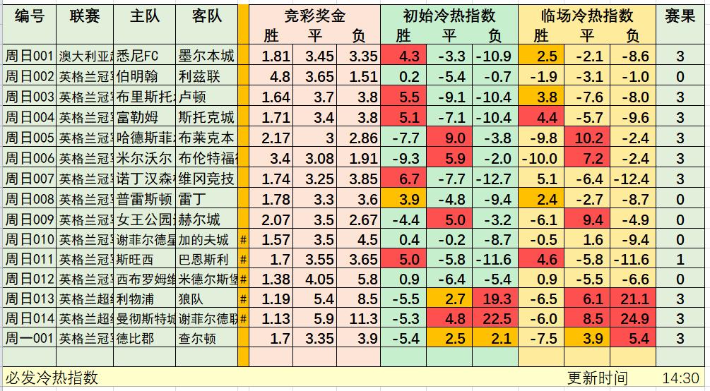 1月1日競彩冷熱指數:日皇杯平局較熱