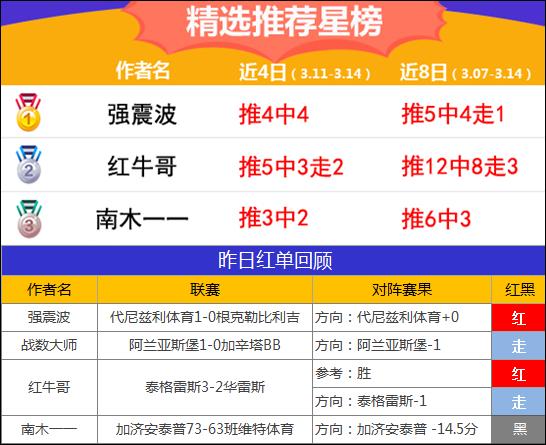 14日推荐汇总:A级狙击手迎3连胜 强震波再收土超红单
